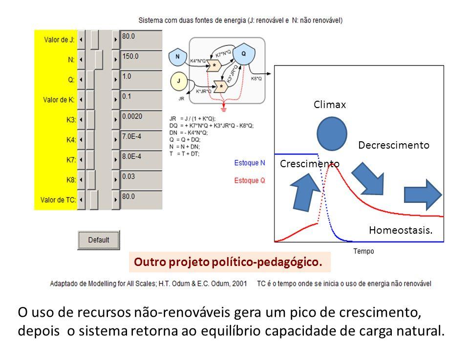 Climax Decrescimento. Crescimento. Homeostasis. Outro projeto político-pedagógico.