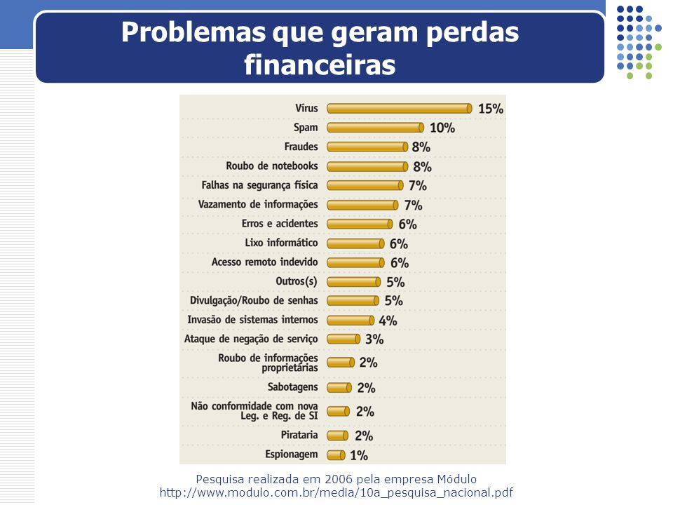 Problemas que geram perdas financeiras