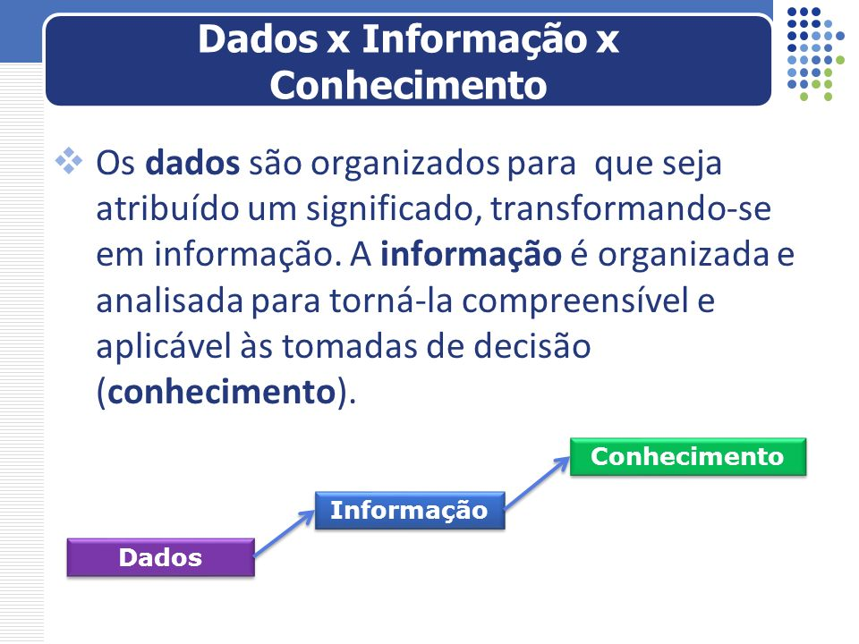 Dados x Informação x Conhecimento