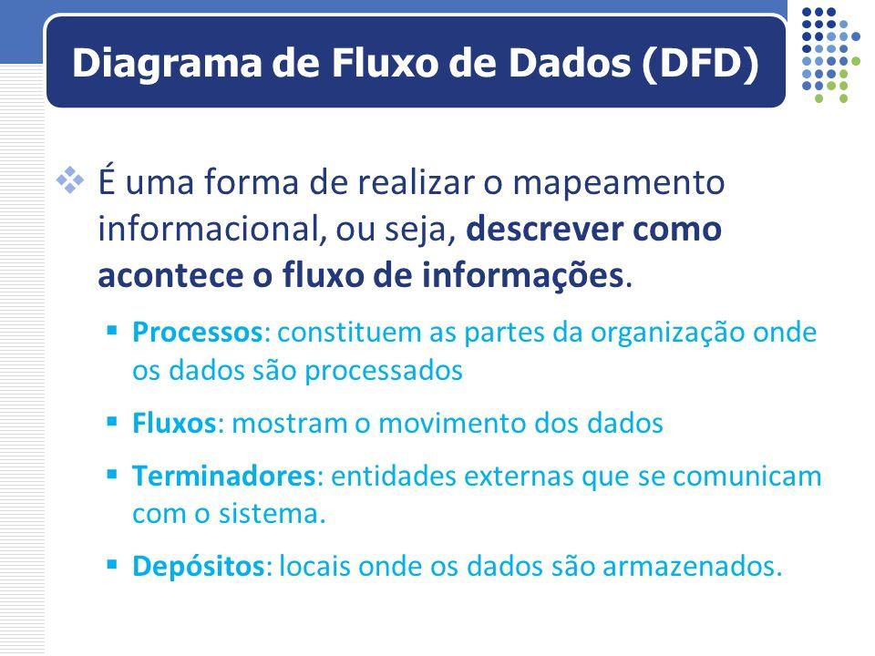 Diagrama de Fluxo de Dados (DFD)