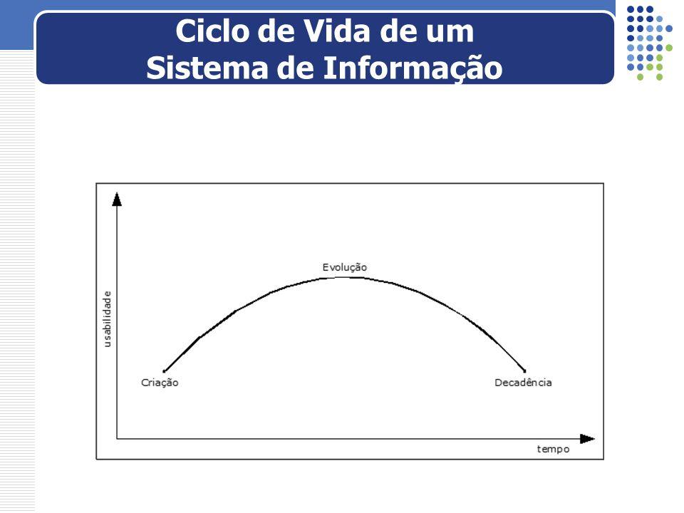 Ciclo de Vida de um Sistema de Informação