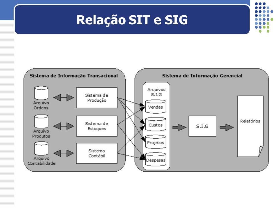 Relação SIT e SIG Cada SIT com sua base dados