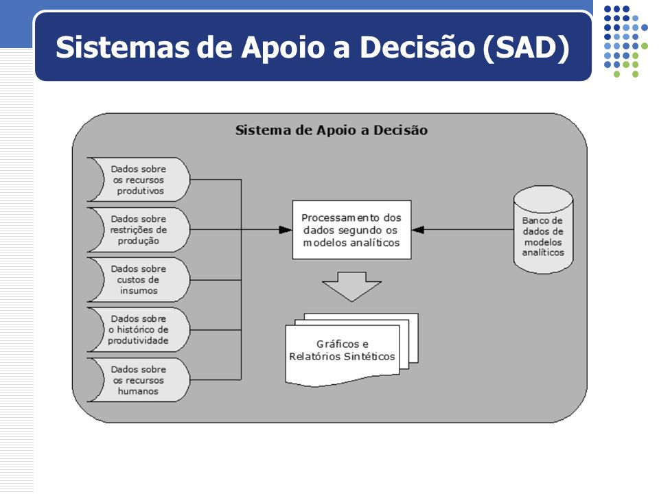 Sistemas de Apoio a Decisão (SAD)