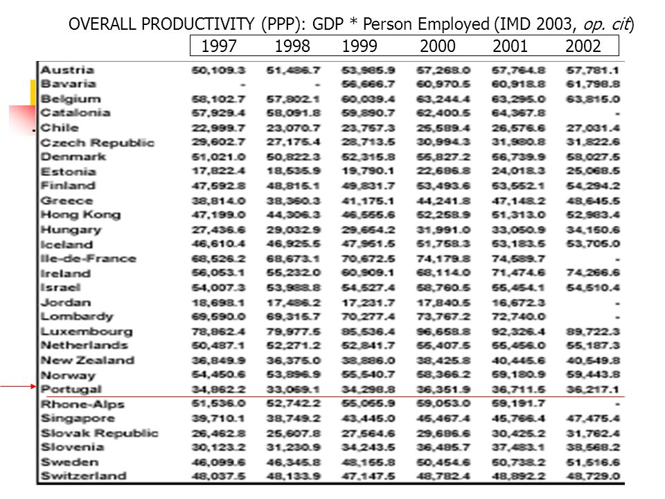 OVERALL PRODUCTIVITY (PPP): GDP * Person Employed (IMD 2003, op. cit)