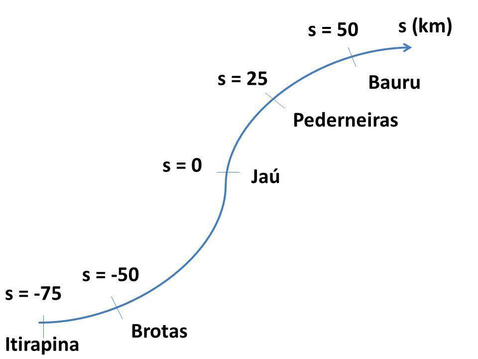s (km) s = 50 s = 25 Bauru Pederneiras s = 0 Jaú s = -50 s = -75 Brotas Itirapina