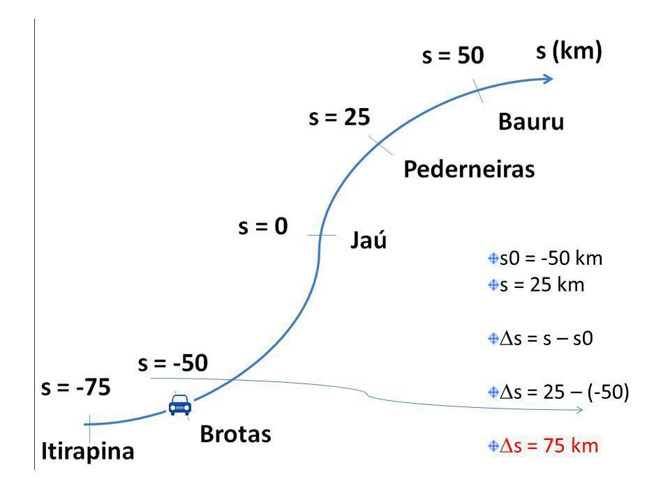 s0 = -50 km s = 25 km s = s – s0 s = 25 – (-50) s = 75 km
