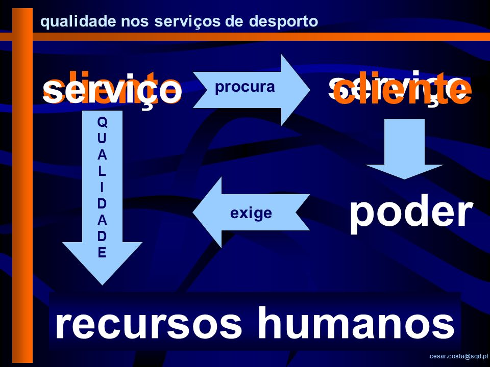 cliente cliente poder recursos humanos serviço serviço