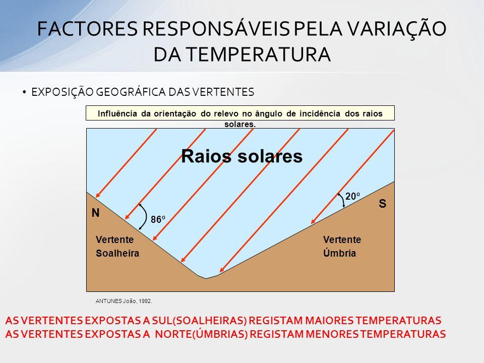 FACTORES RESPONSÁVEIS PELA VARIAÇÃO DA TEMPERATURA