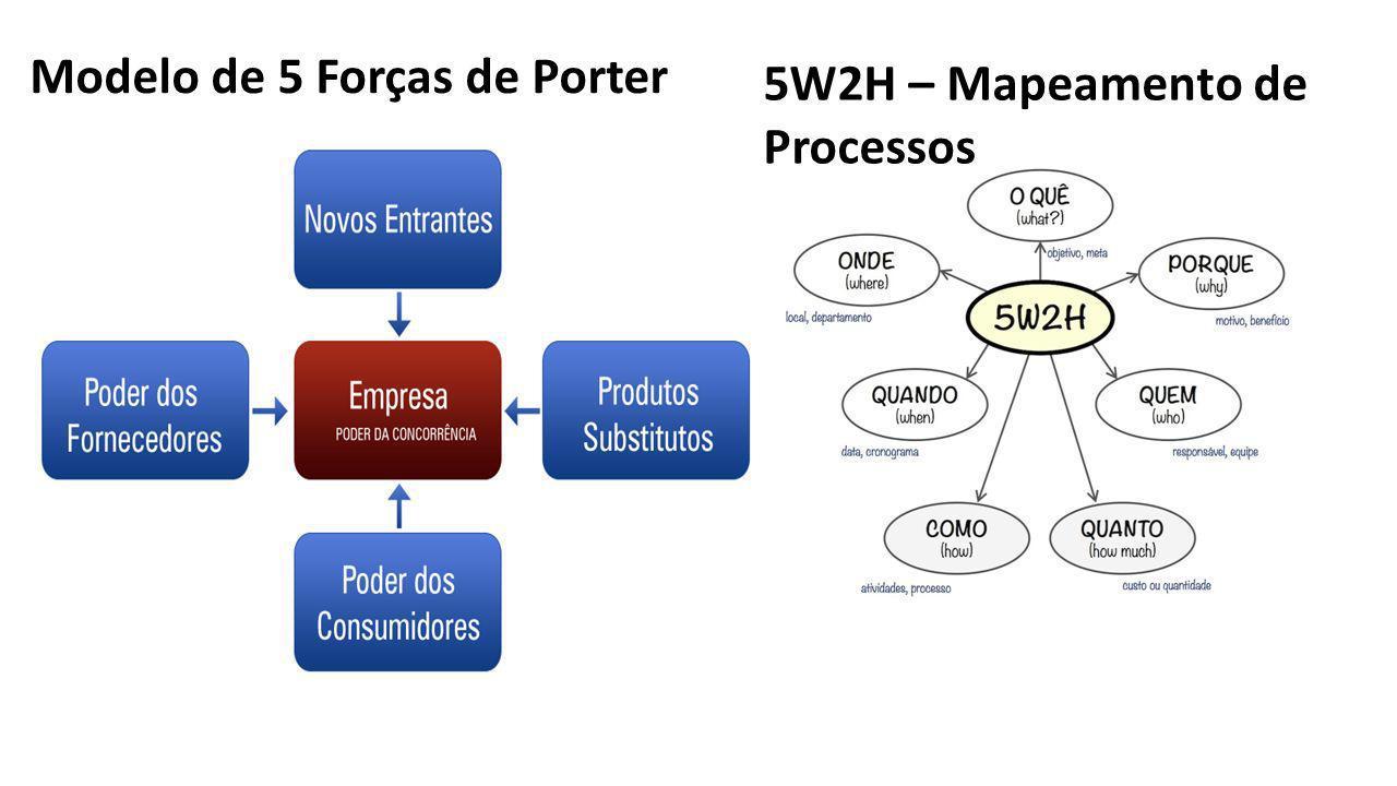 Modelo de 5 Forças de Porter