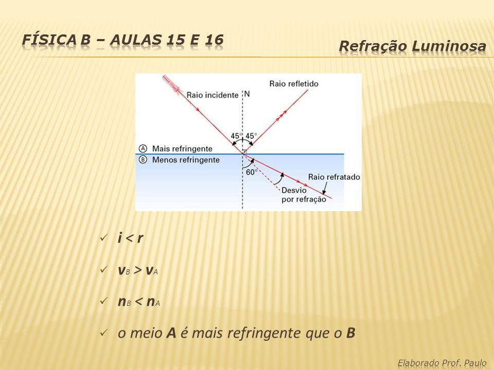 o meio A é mais refringente que o B