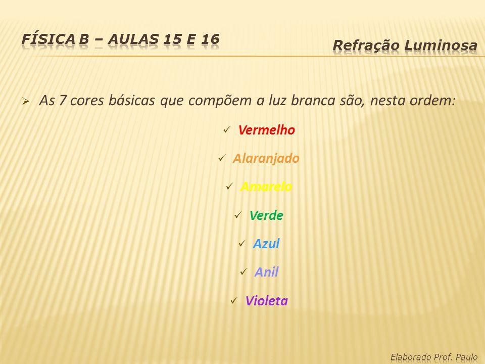 As 7 cores básicas que compõem a luz branca são, nesta ordem: