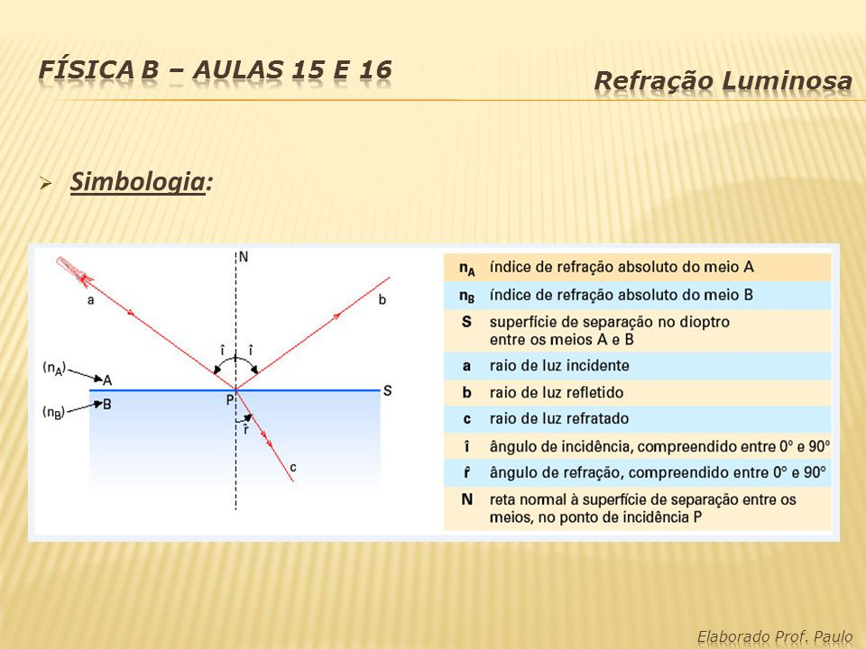 Simbologia: Física B – Aulas 15 e 16 Refração Luminosa