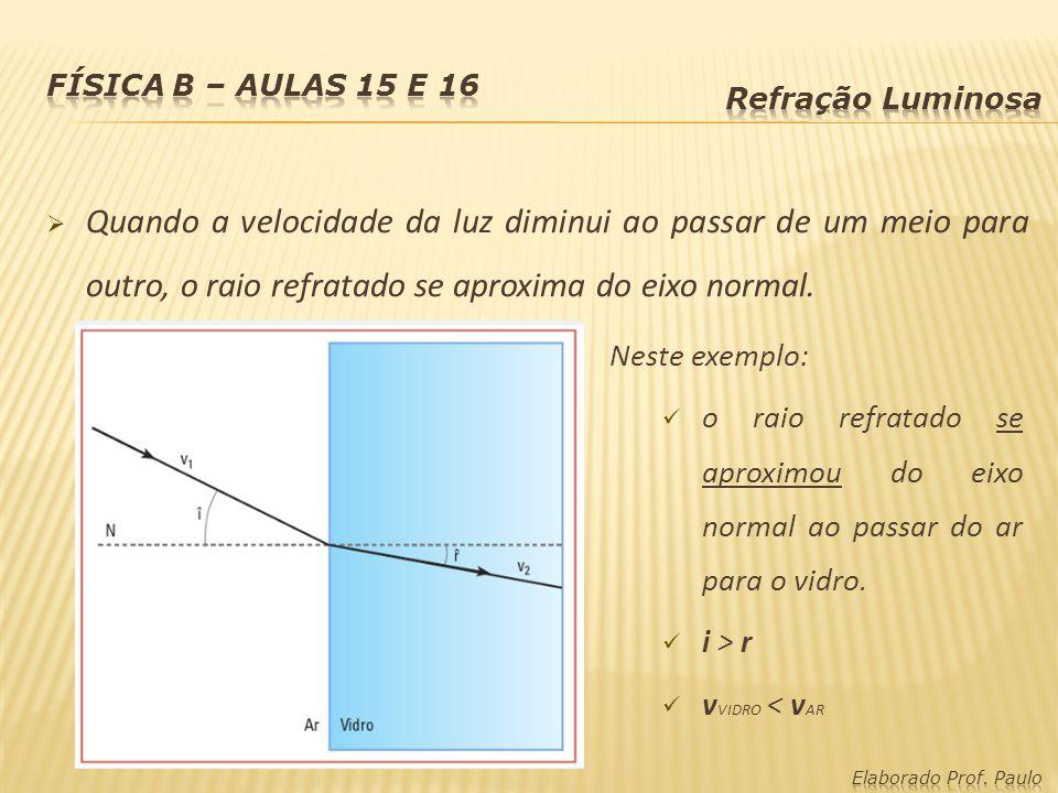 Física B – Aulas 15 e 16 Refração Luminosa.