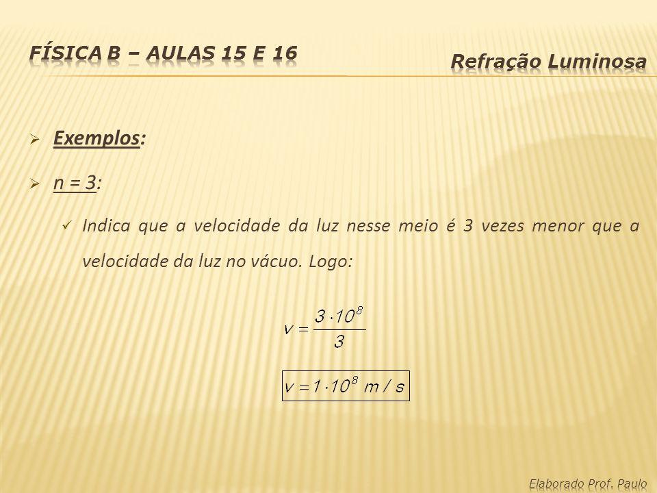 Física B – Aulas 15 e 16 Refração Luminosa. Exemplos: n = 3: