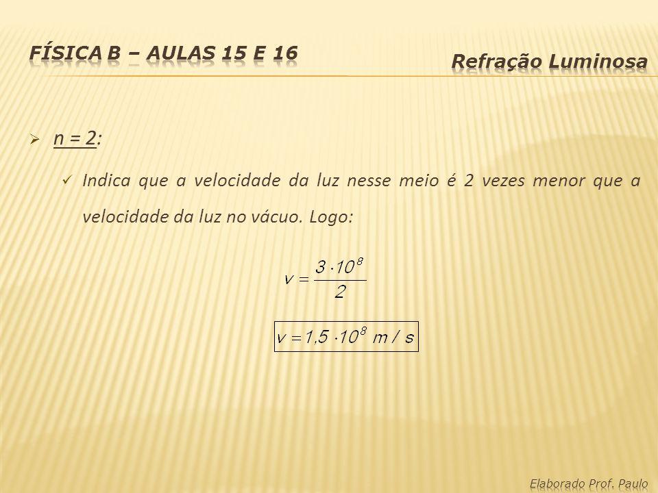 Física B – Aulas 15 e 16 Refração Luminosa. n = 2: