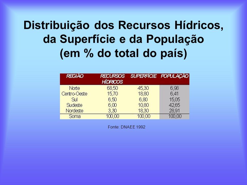 Distribuição dos Recursos Hídricos, da Superfície e da População (em % do total do país)