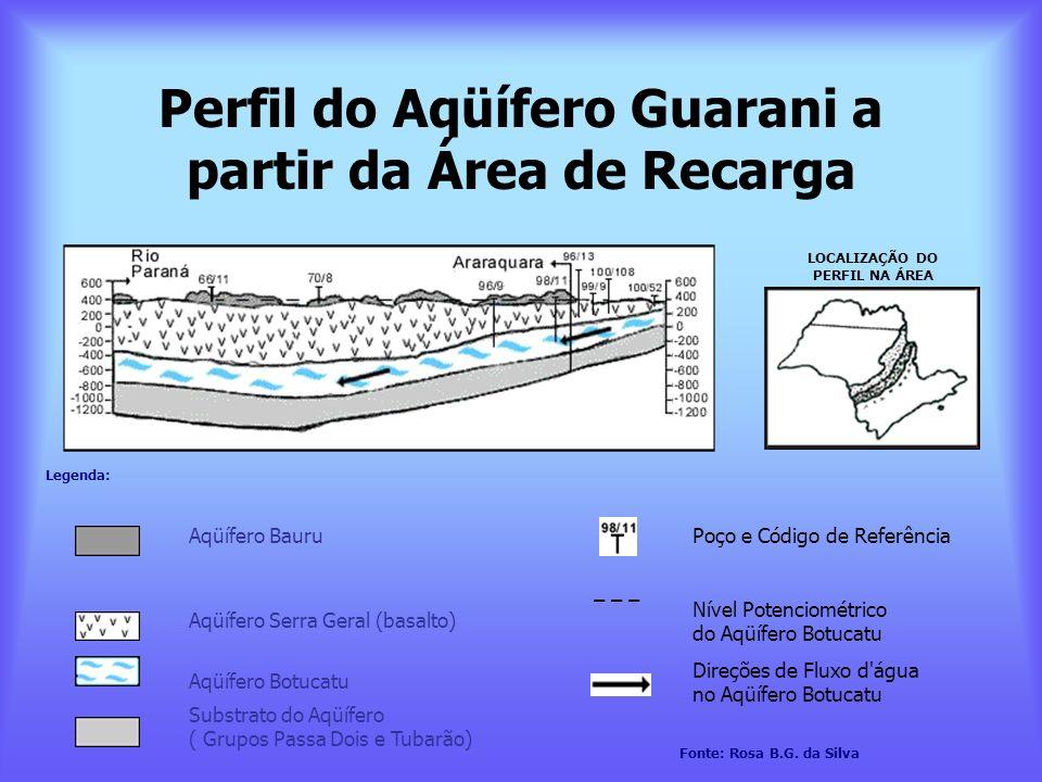 Perfil do Aqüífero Guarani a partir da Área de Recarga