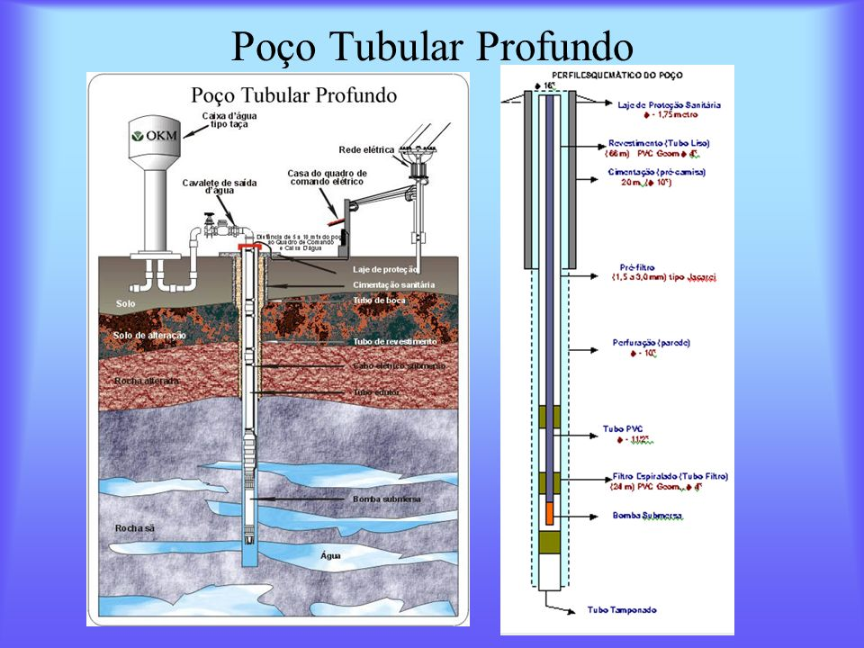 Poço Tubular Profundo