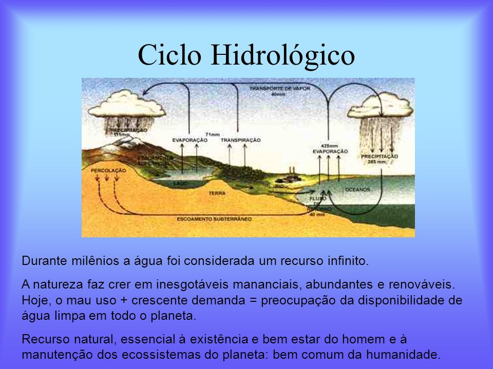 Ciclo Hidrológico Durante milênios a água foi considerada um recurso infinito.