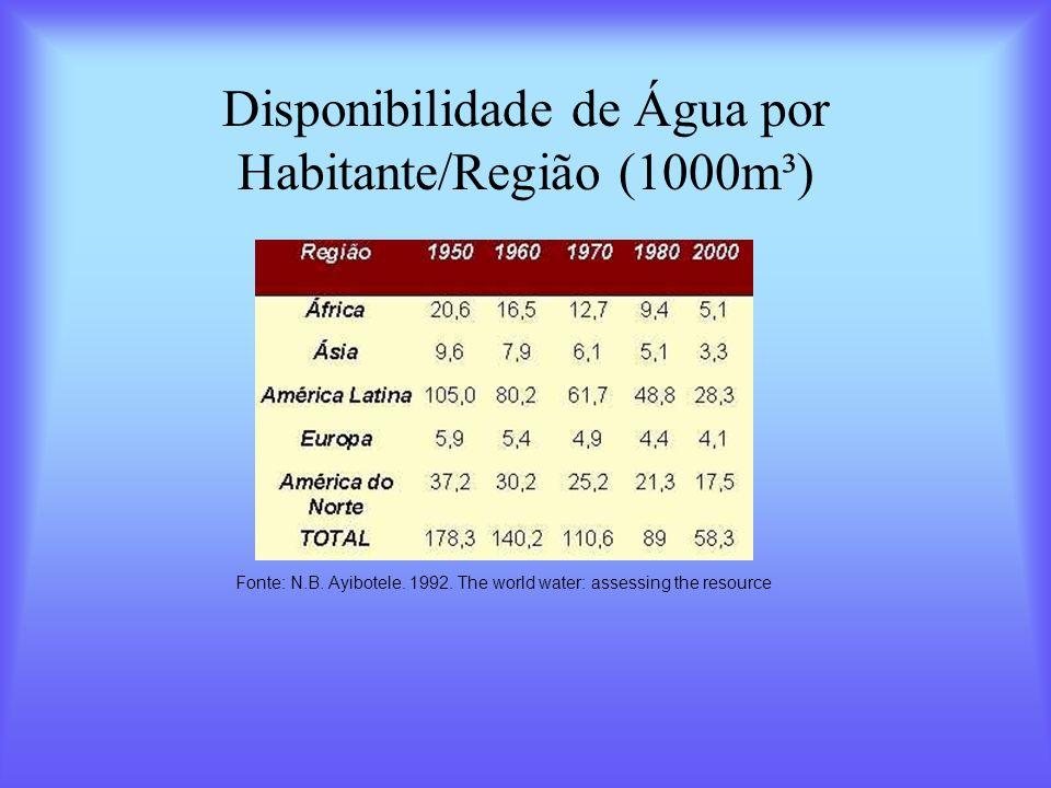 Disponibilidade de Água por Habitante/Região (1000m³)