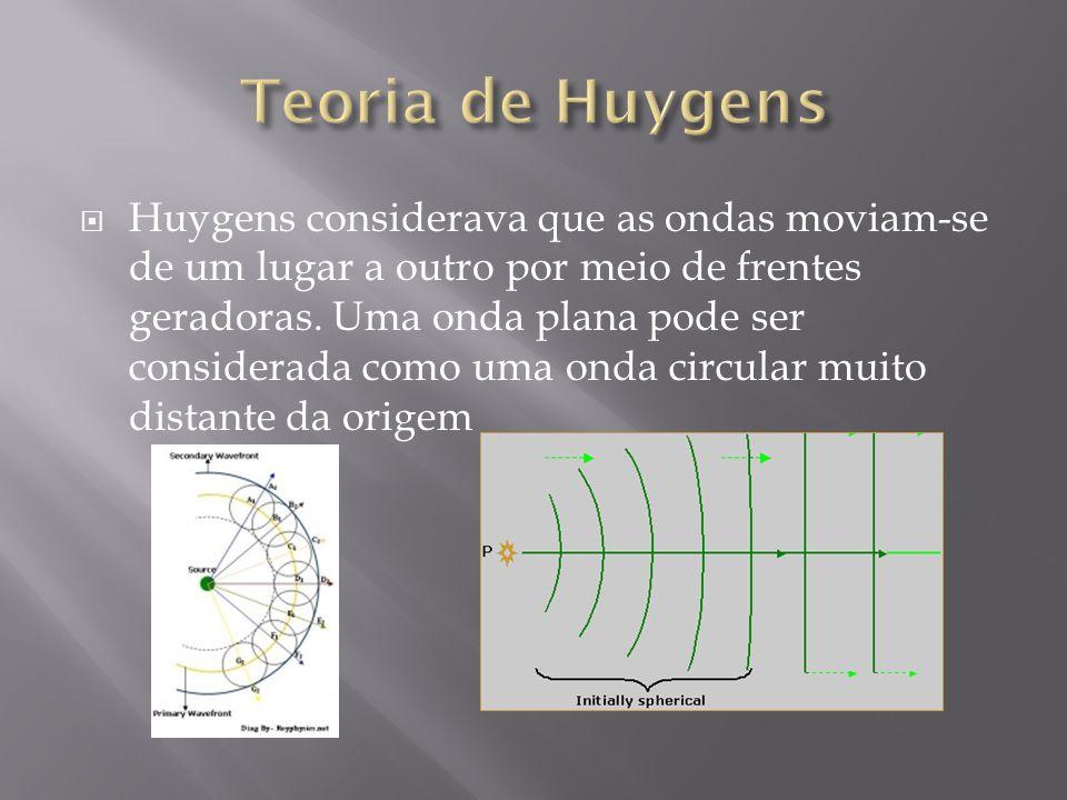 Teoria de Huygens