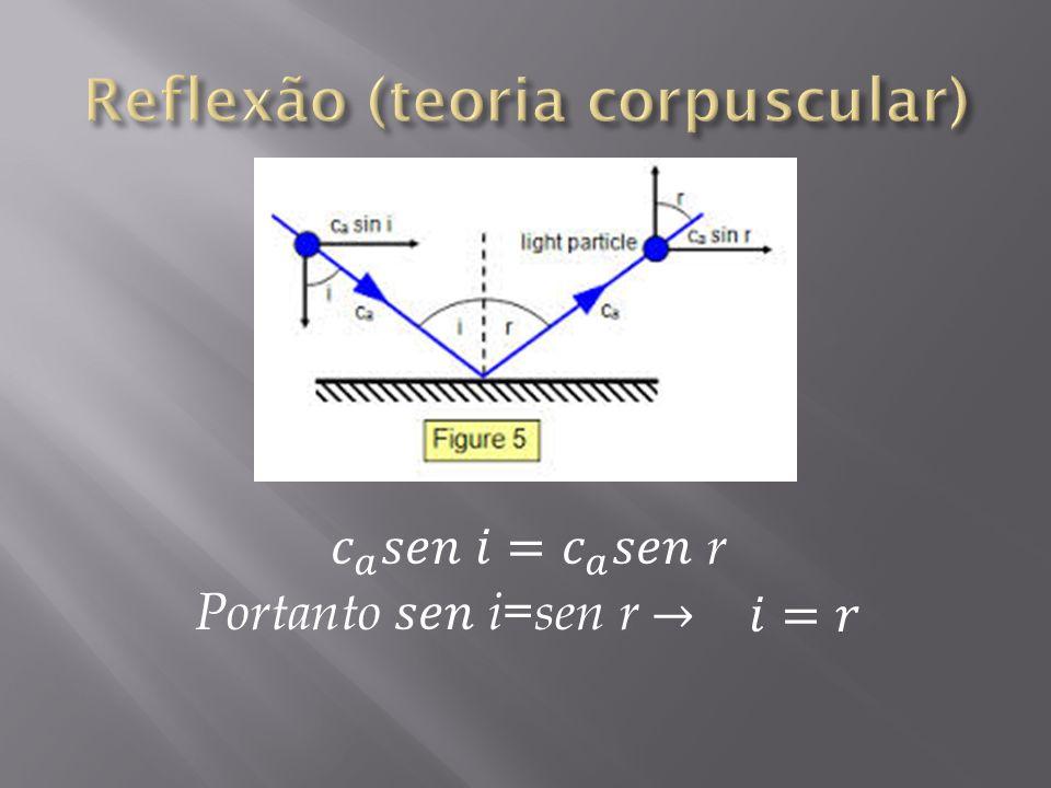 Reflexão (teoria corpuscular)