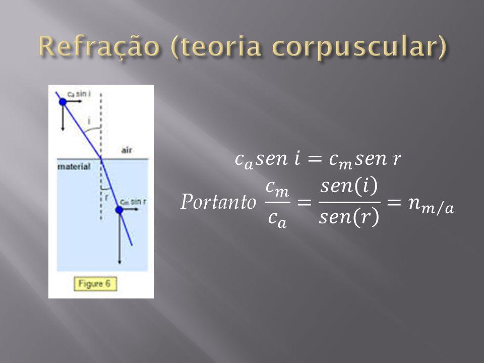Refração (teoria corpuscular)