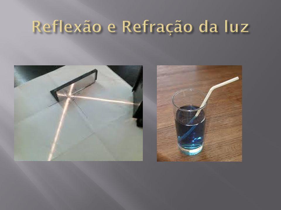 Reflexão e Refração da luz
