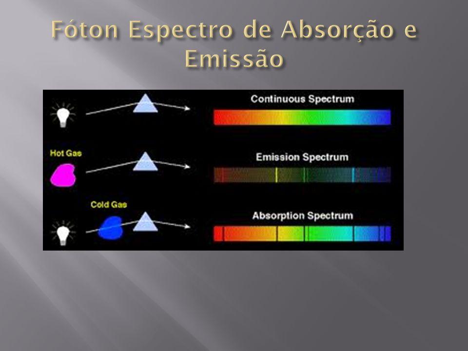 Fóton Espectro de Absorção e Emissão