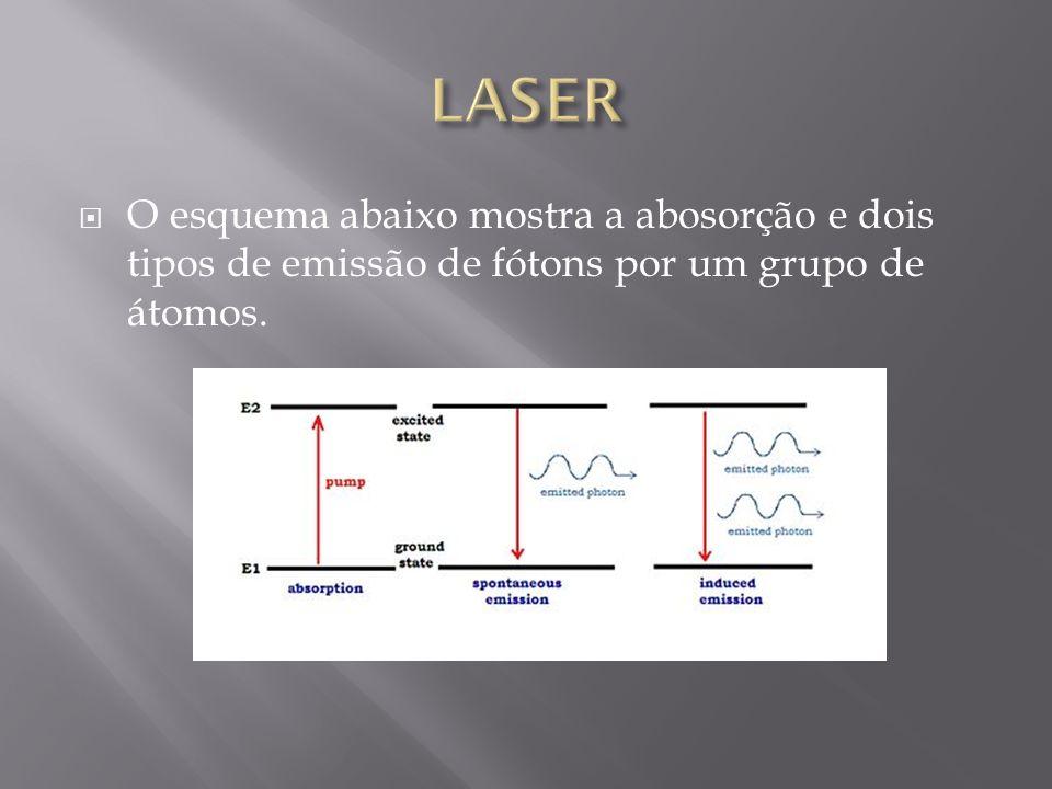 LASER O esquema abaixo mostra a abosorção e dois tipos de emissão de fótons por um grupo de átomos.
