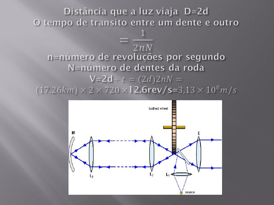 Distância que a luz viaja D=2d O tempo de transito entre um dente e outro = 1 2𝑛𝑁 n=número de revoluções por segundo N=número de dentes da roda V=2d÷𝑡=(2𝑑)2𝑛𝑁=(17.26𝑘𝑚)×2×720×12.6rev/s=3,13× 10 8 𝑚/𝑠