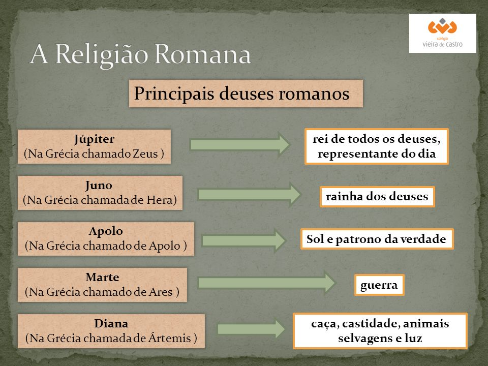 A Religião Romana Principais deuses romanos Júpiter