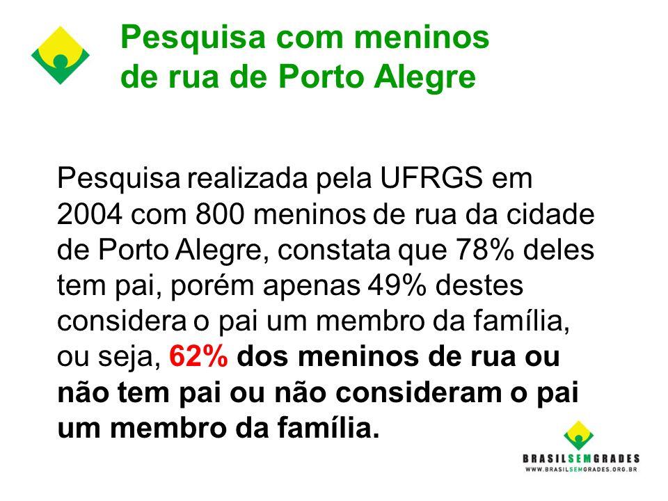 Pesquisa com meninos de rua de Porto Alegre