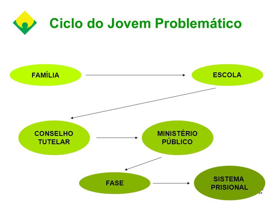 Ciclo do Jovem Problemático