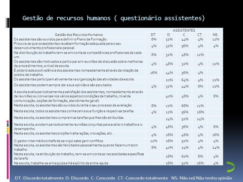 Gestão de recursos humanos ( questionário assistentes)