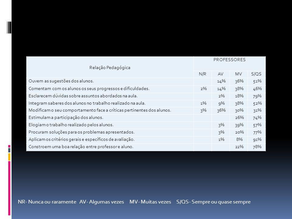 Relação Pedagógica PROFESSORES. N/R. AV. MV. S/QS. Ouvem as sugestões dos alunos. 14% 36%