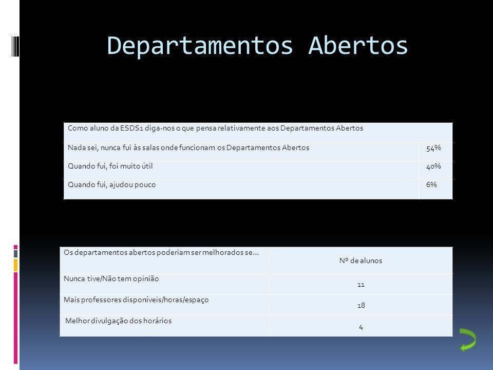 Departamentos Abertos