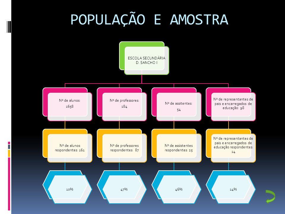 POPULAÇÃO E AMOSTRA ESCOLA SECUNDÁRIA D. SANCHO I Nº de alunos: 1658