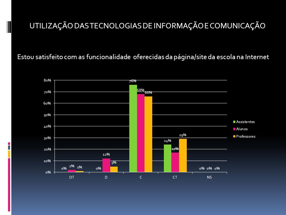UTILIZAÇÃO DAS TECNOLOGIAS DE INFORMAÇÃO E COMUNICAÇÃO