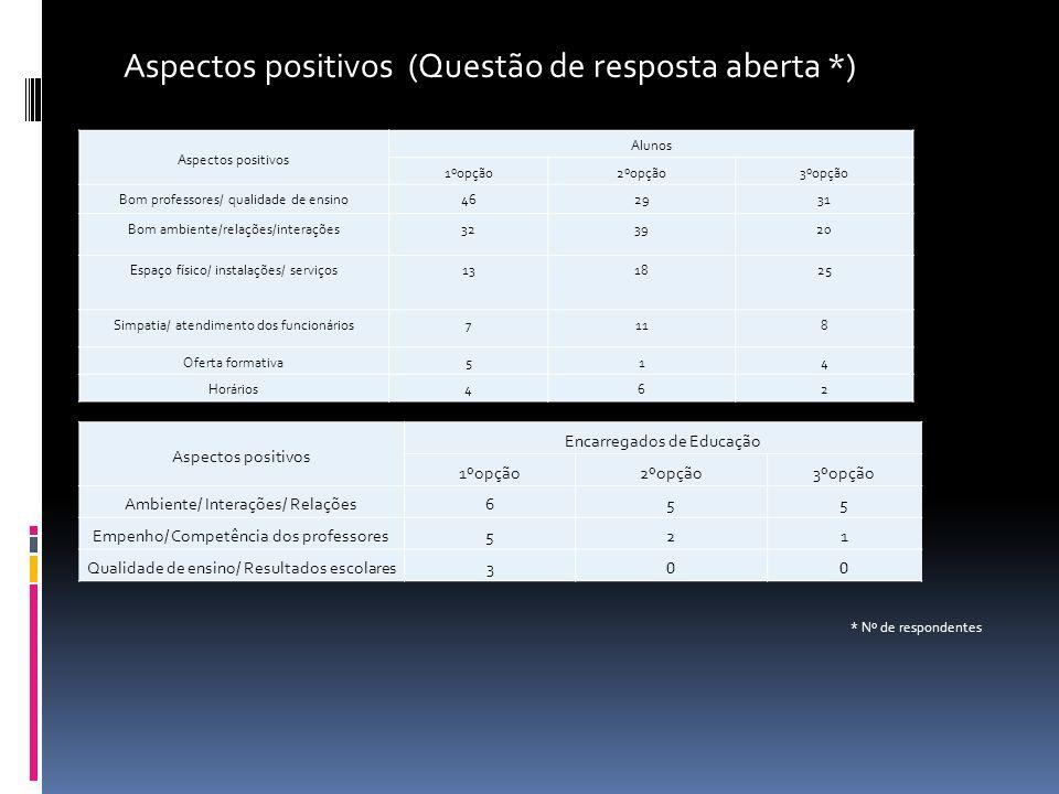 Aspectos positivos (Questão de resposta aberta *)