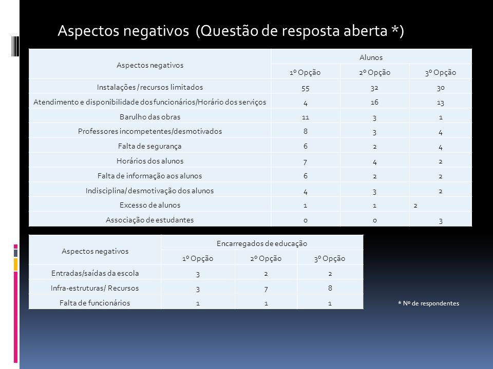 Aspectos negativos (Questão de resposta aberta *)