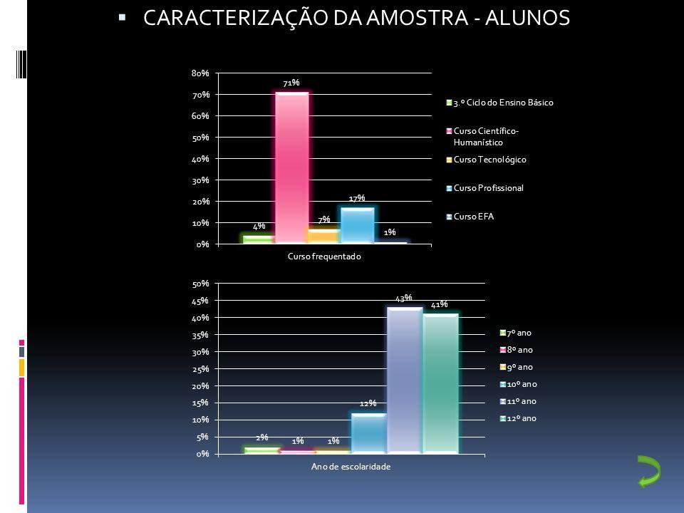 CARACTERIZAÇÃO DA AMOSTRA - ALUNOS