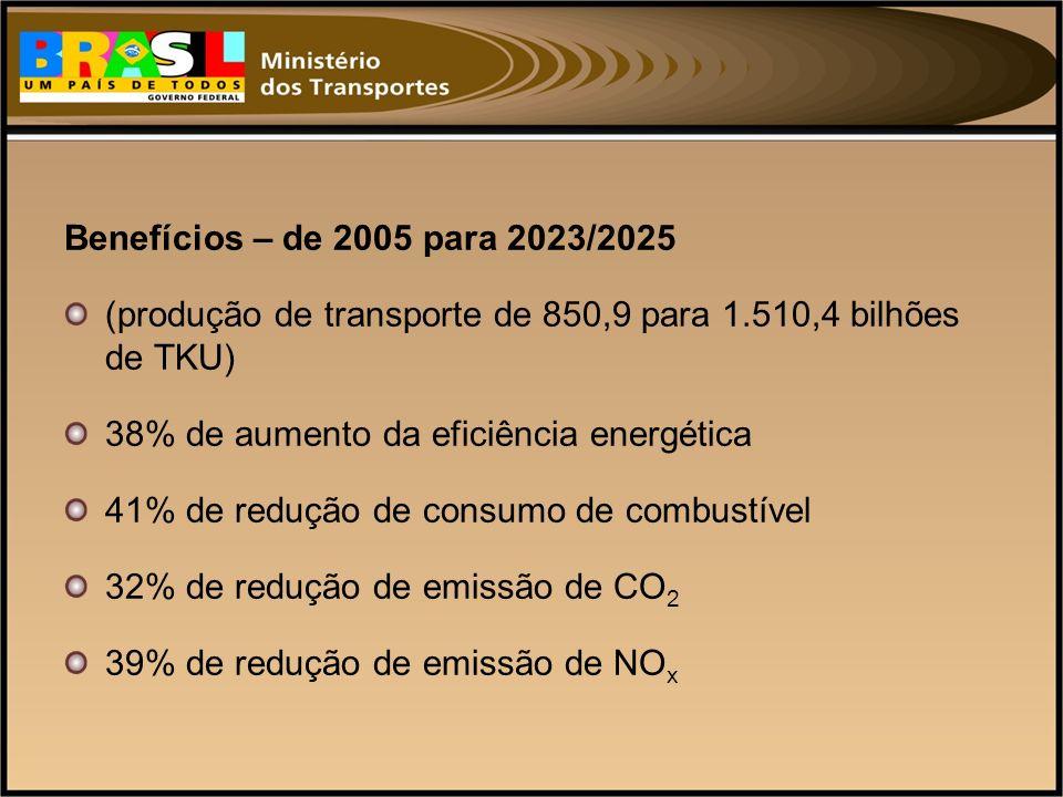 Benefícios – de 2005 para 2023/2025 (produção de transporte de 850,9 para 1.510,4 bilhões de TKU) 38% de aumento da eficiência energética.