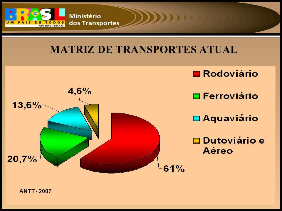 MATRIZ DE TRANSPORTES ATUAL