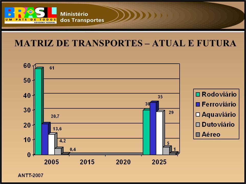 MATRIZ DE TRANSPORTES – ATUAL E FUTURA