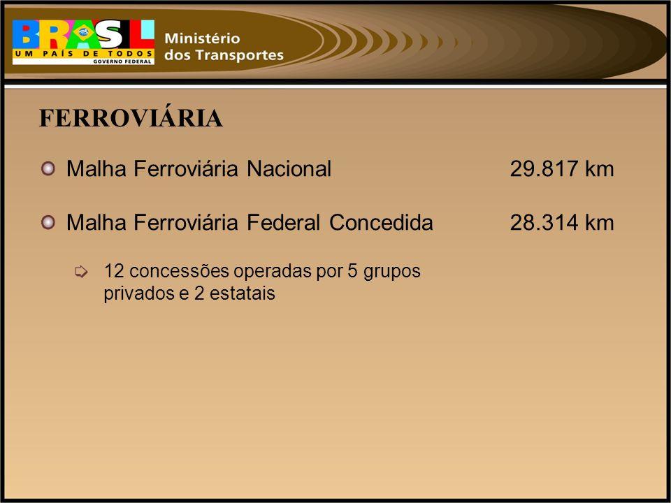FERROVIÁRIA Malha Ferroviária Nacional 29.817 km
