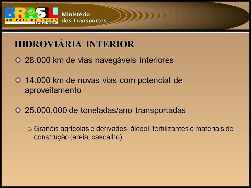 HIDROVIÁRIA INTERIOR 28.000 km de vias navegáveis interiores