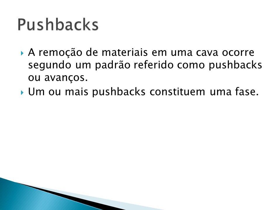 Pushbacks A remoção de materiais em uma cava ocorre segundo um padrão referido como pushbacks ou avanços.