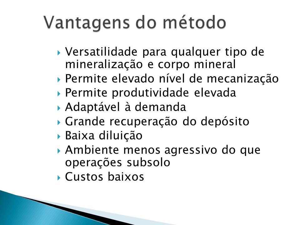 Vantagens do método Versatilidade para qualquer tipo de mineralização e corpo mineral. Permite elevado nível de mecanização.