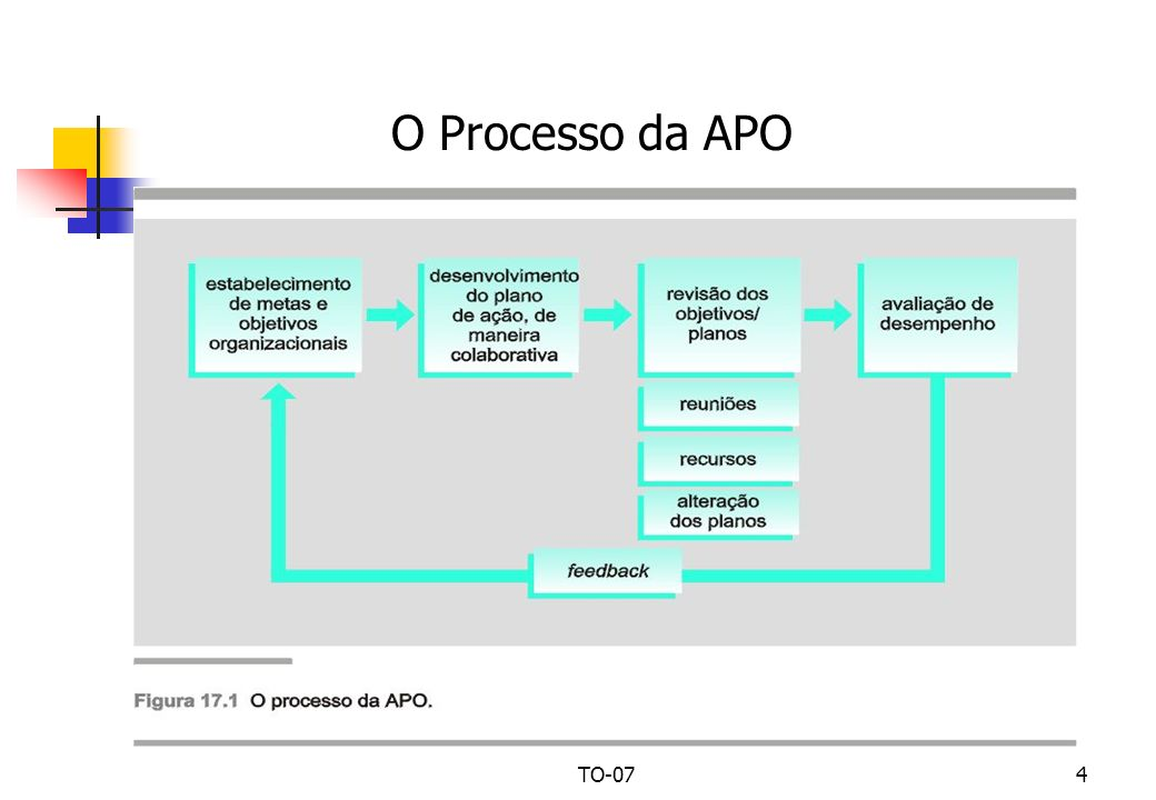 O Processo da APO TO-07 UPM - CCSA TO-07 – Administração por Objetivos